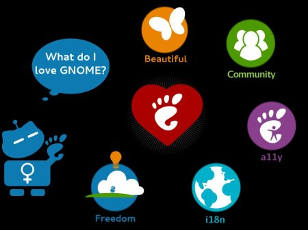 What do I love GNOME?